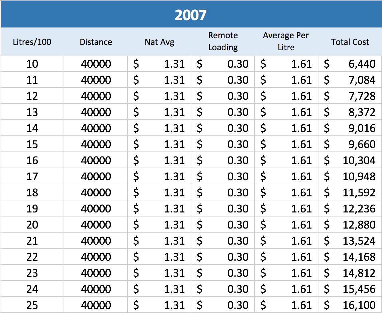Fuel chart 2007